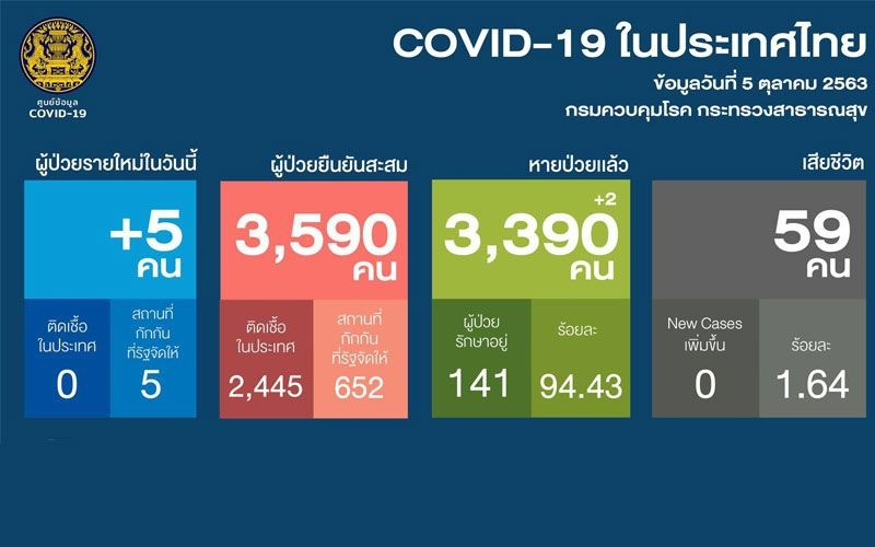 COVID-19 Vaccines Being Prepared for 50% of Thailand's Population