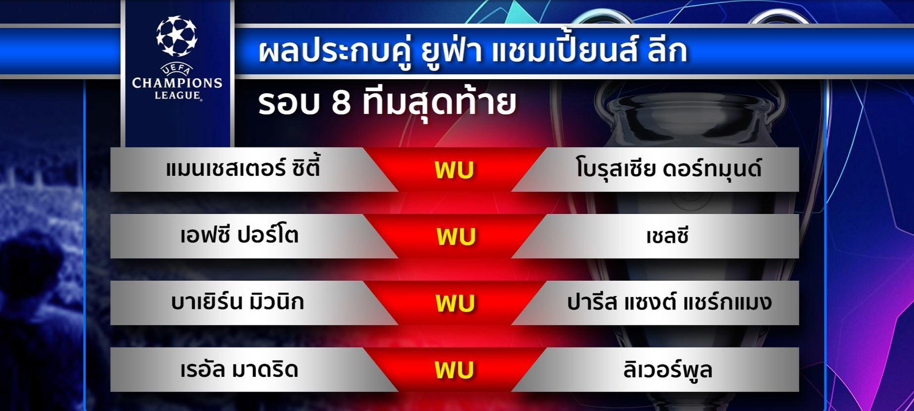 ผลจับสลากประกบคู่รอบ 8 ทีมสุดท้าย ยูฟ่า แชมเปียนส์ลีก - สำนักข่าวไทย อสมท