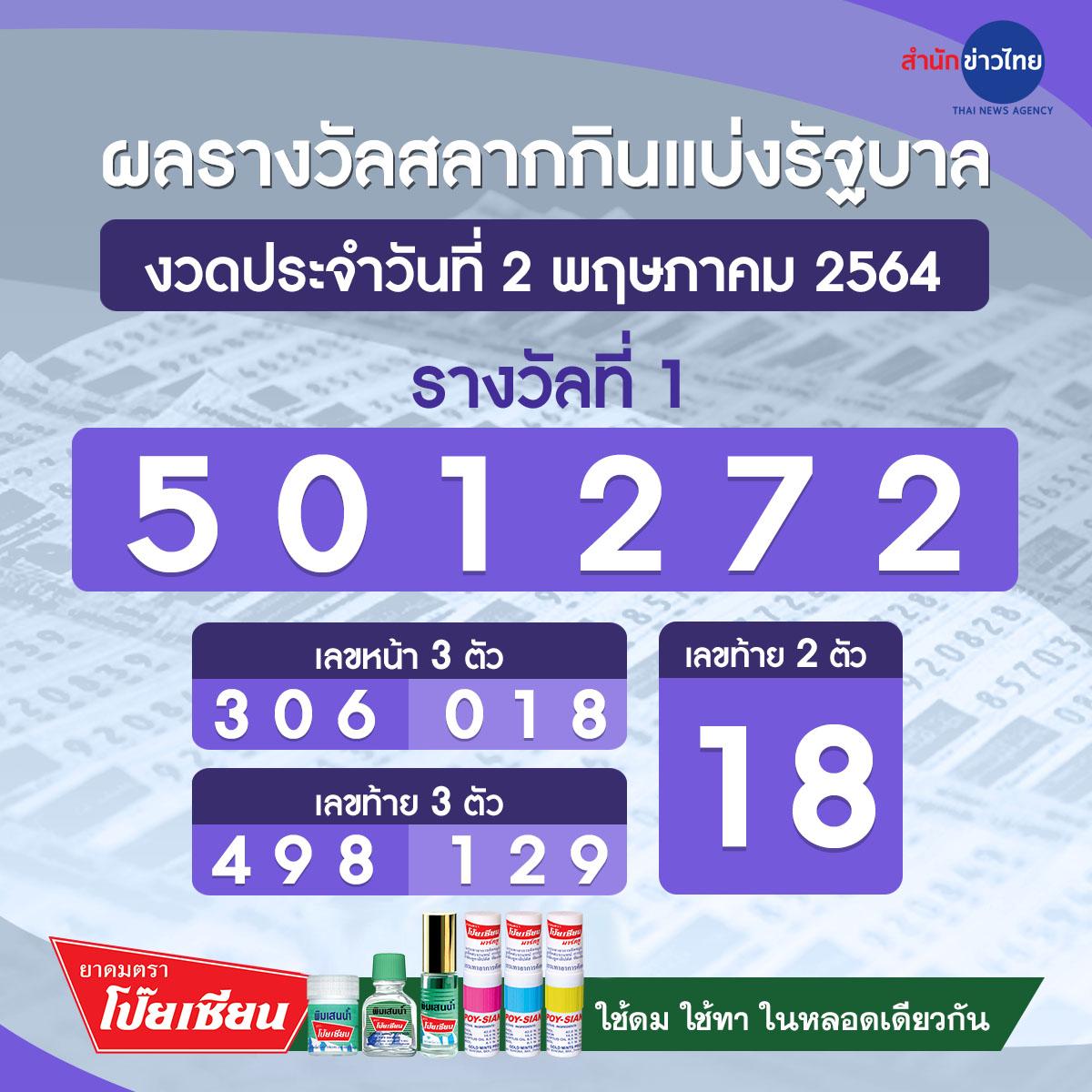 ผลรางวัลสลากกินแบ่งรัฐบาล งวดวันที่ 2 พฤษภาคม 2564 - สำนักข่าวไทย อสมท